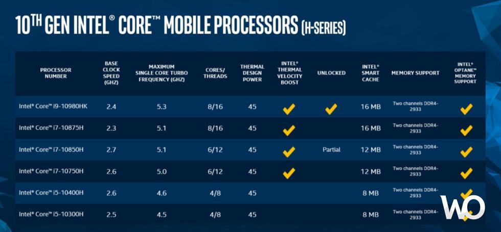 Intel 10. nesil H sınıfı işlemciler tanıtıldı