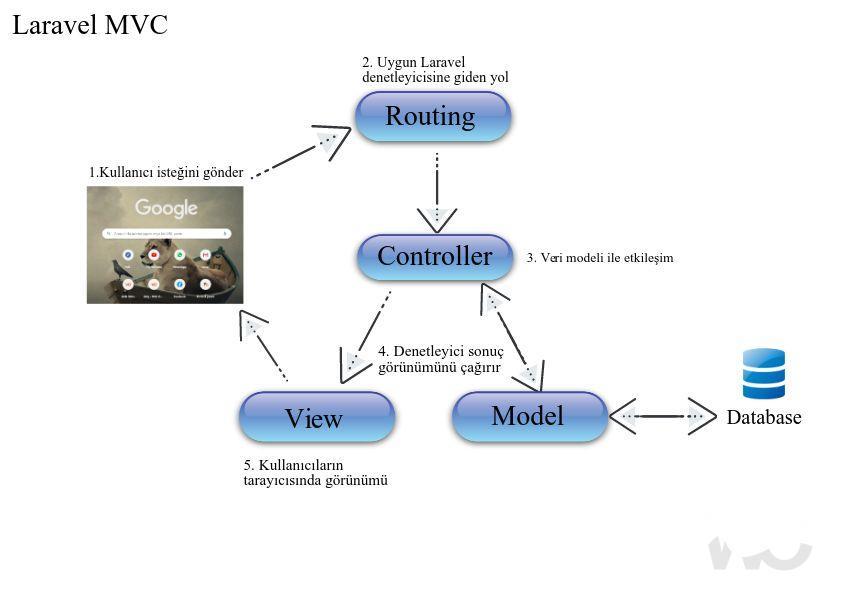 framework laravel mvc