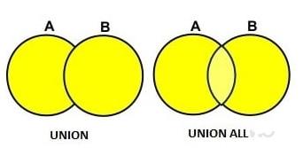SQL'de Union Kullanımı