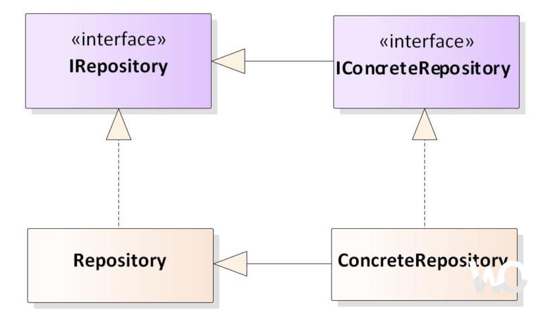Repository Pattern Nedir?