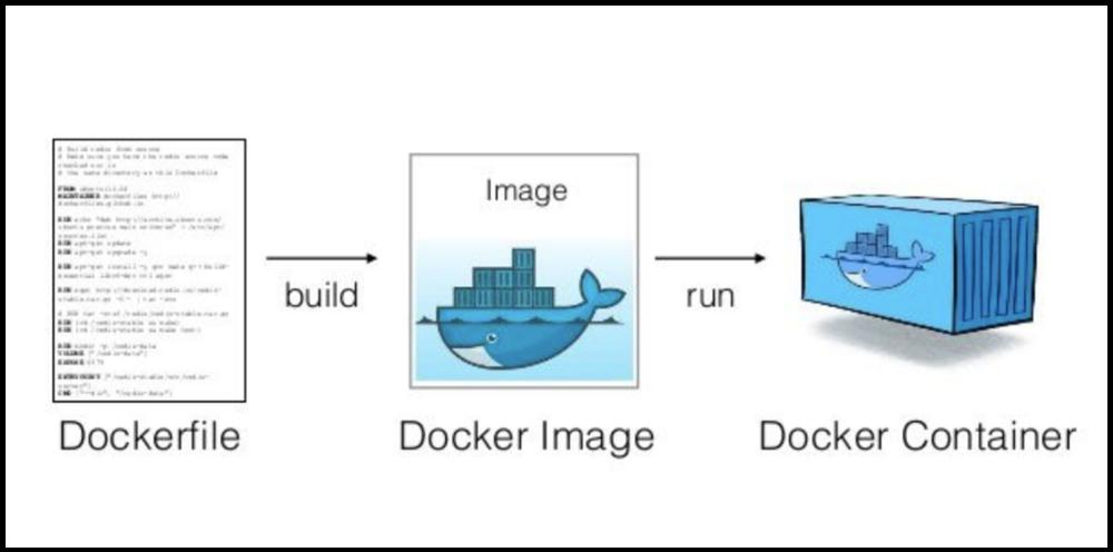 docker image, dockerfile